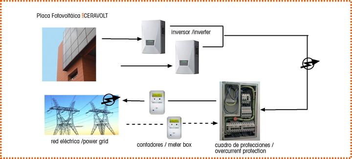 Placa fotovoltaica eco ceravolt dise ada para su uso en for Instalacion fotovoltaica conectada a red